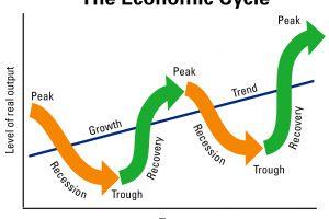 chu kì kinh tế