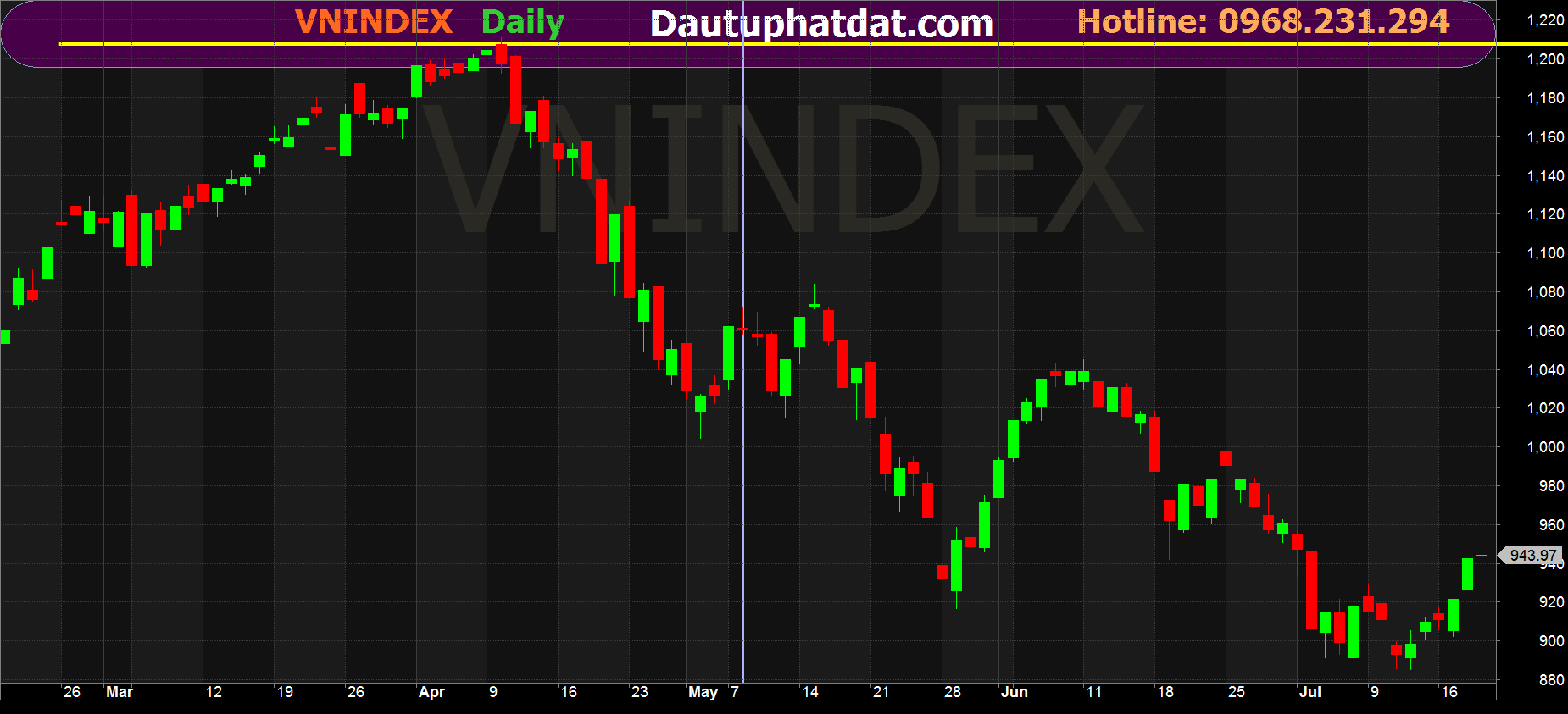 Biểu đồ Vnindex