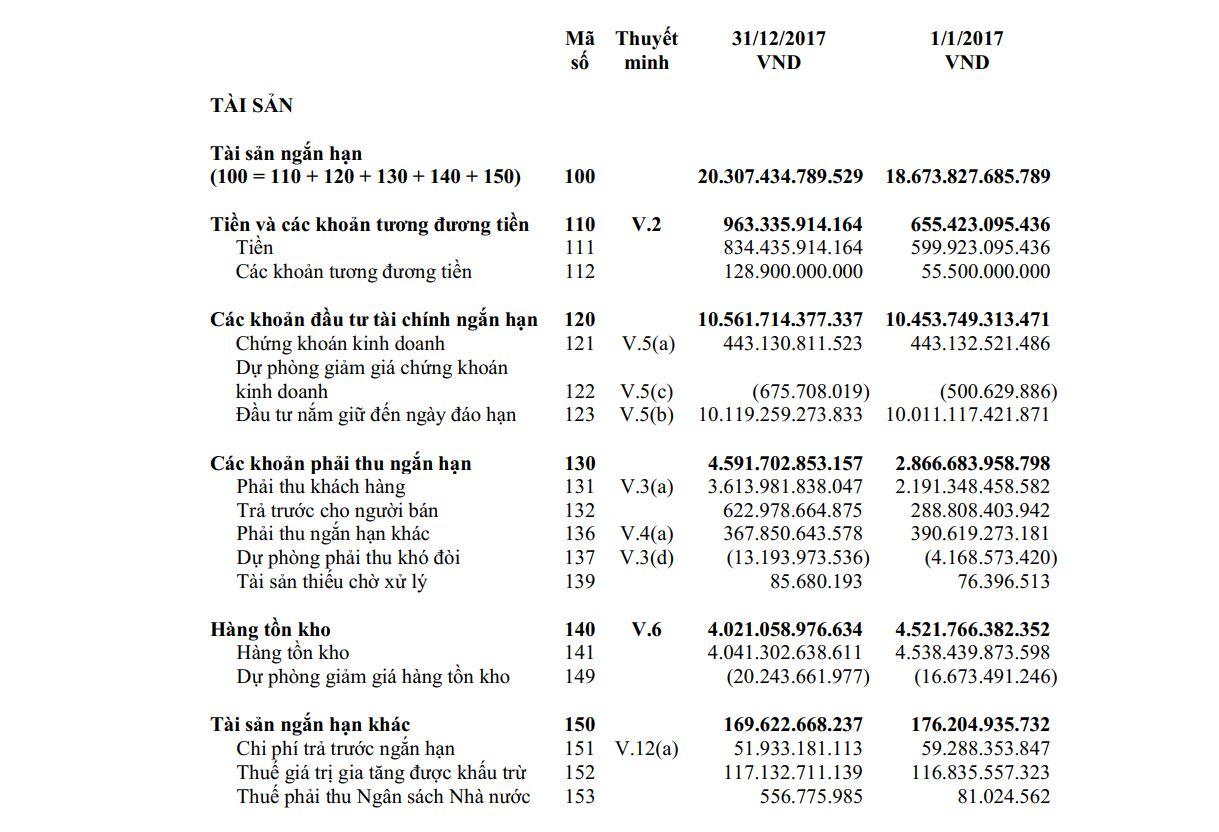 Bảng cân đối kế toán của VNM