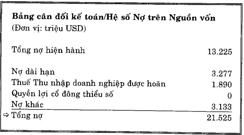 Hệ số nợ trên vcsh
