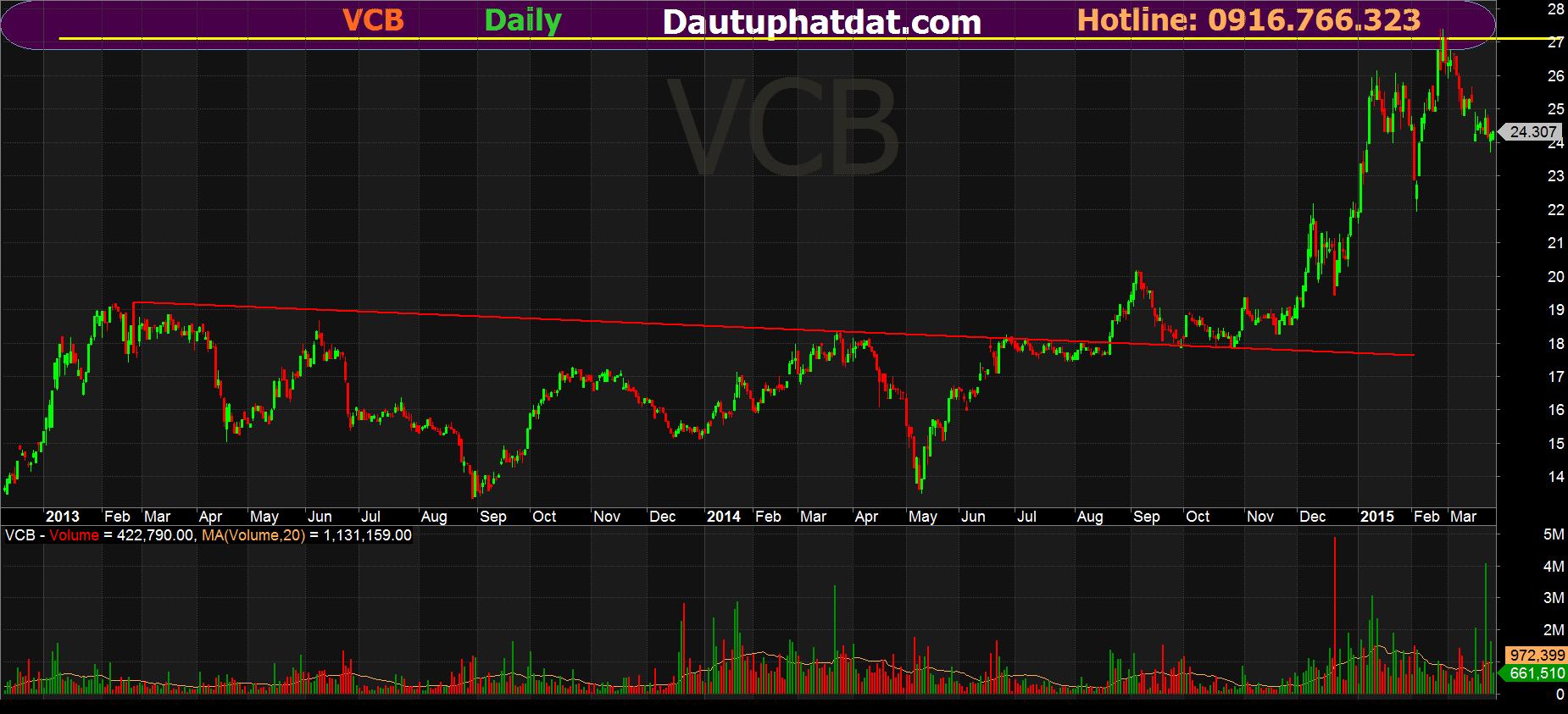 Hỗ trợ và kháng cự của VCB