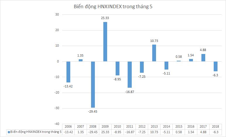 Biến động theo % HNX Index trong tháng 05 từ 2006 tới 2018