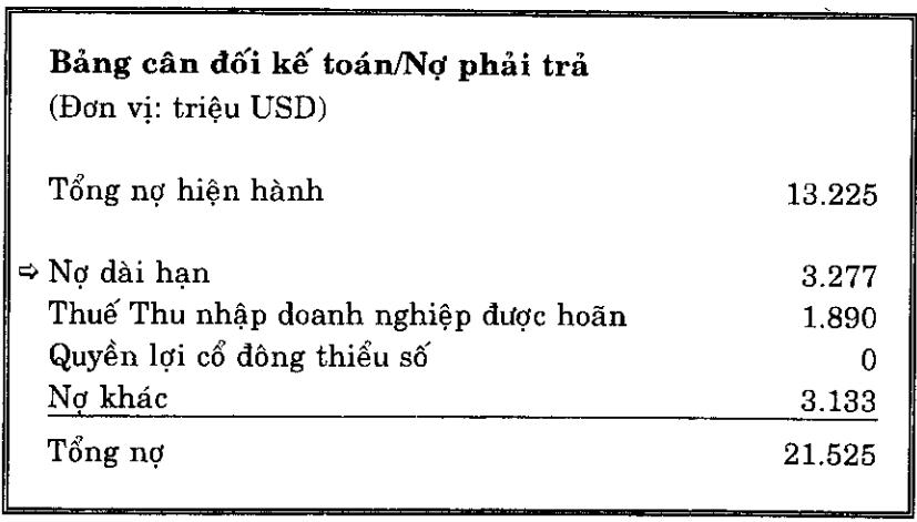 Nợ dài hạn