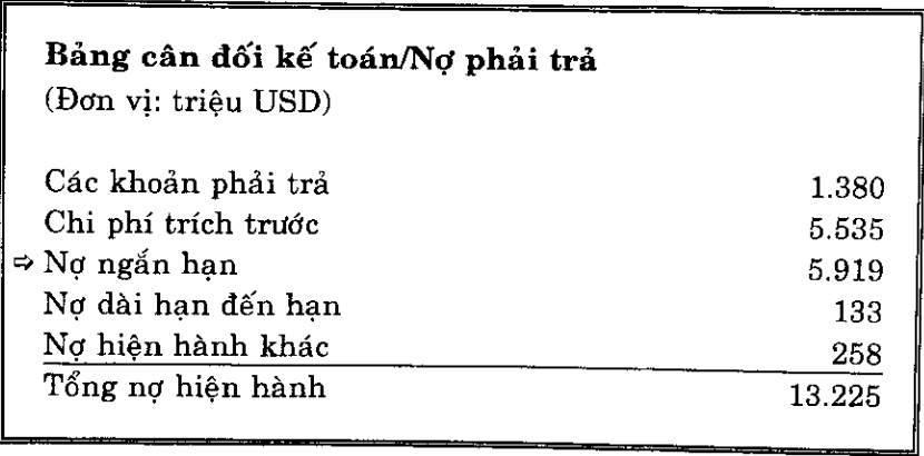 Nợ ngắn hạn