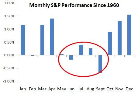 Diễn biến chỉ số S&P500 theo tháng kể từ năm 1960. Nguồn: Business Insider