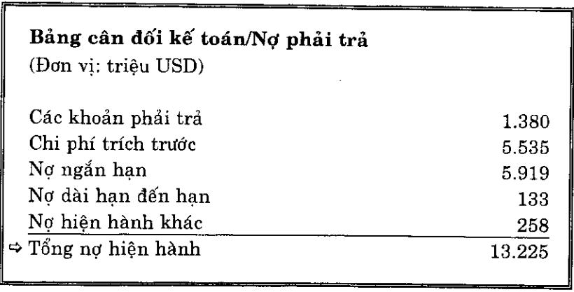 Tổng nợ hiện hành
