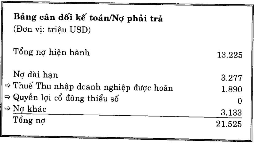 Tổng nợ