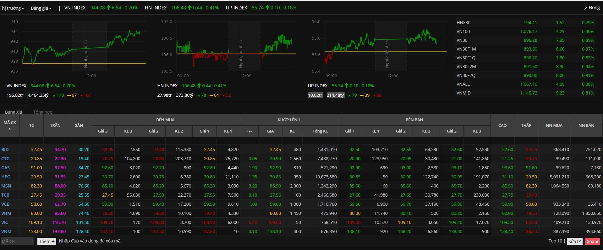 Danh mục cổ phiếu trụ