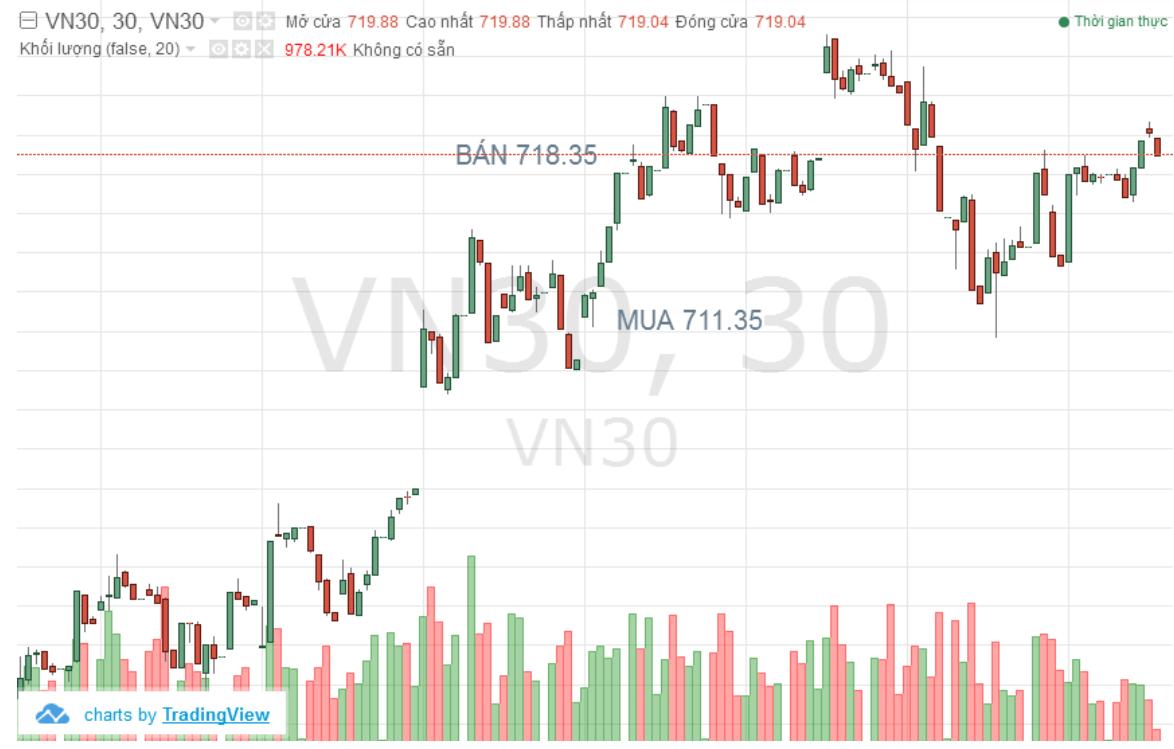 Đồ thị  chỉ số VN30