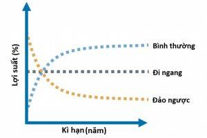 Đường cong lãi suất đảo ngược