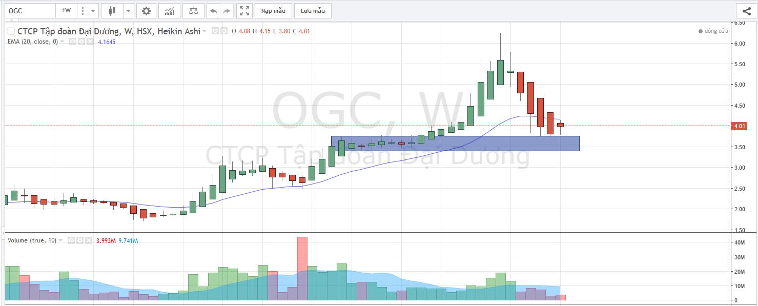 OGC week heikin ashi