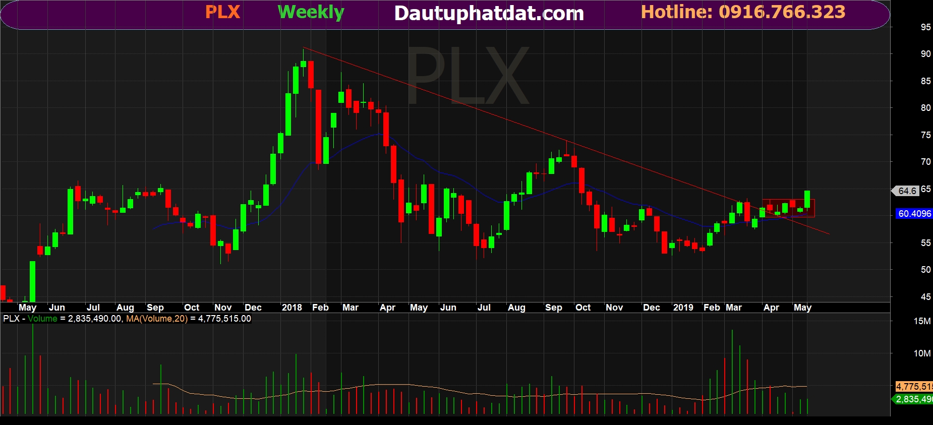 PLX week