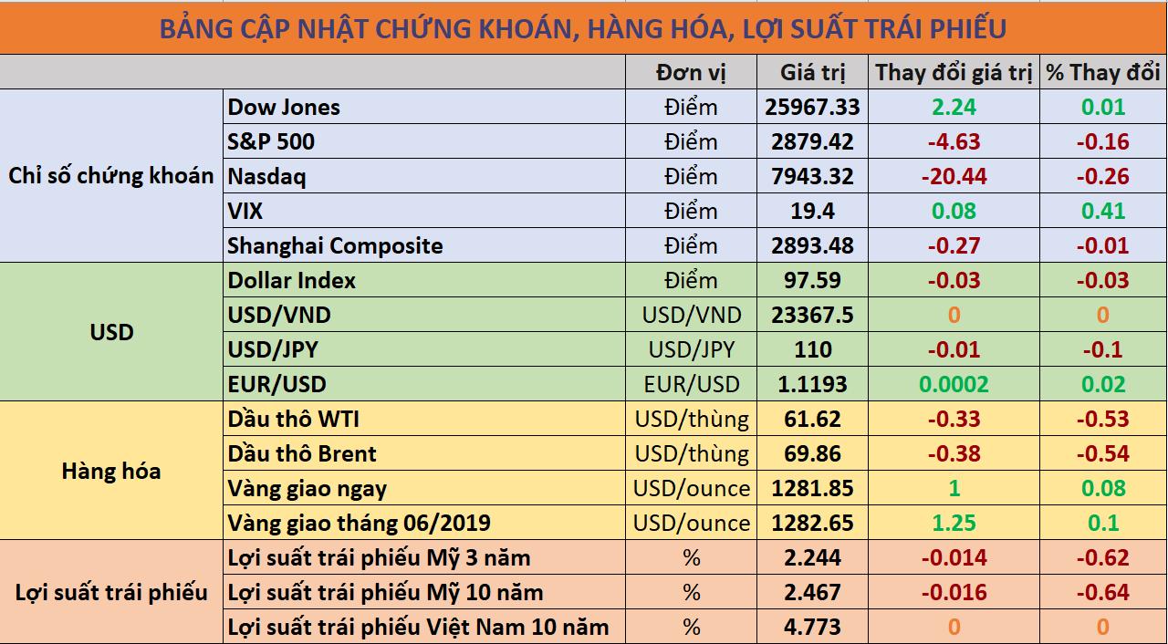 Bảng cập nhật thông tin thị trường đến 8h15 09/05. Nguồn: Investing