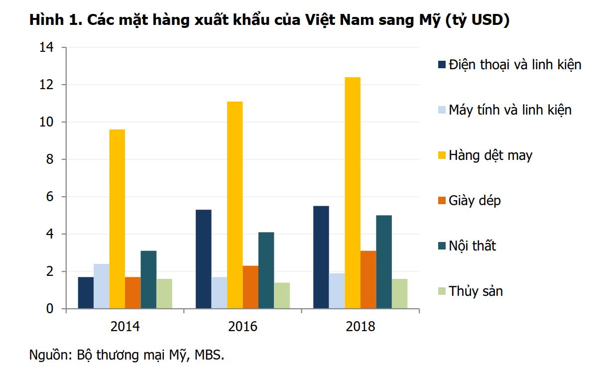 Các mặt hàng xuất khẩu của Việt Nam sang Mỹ