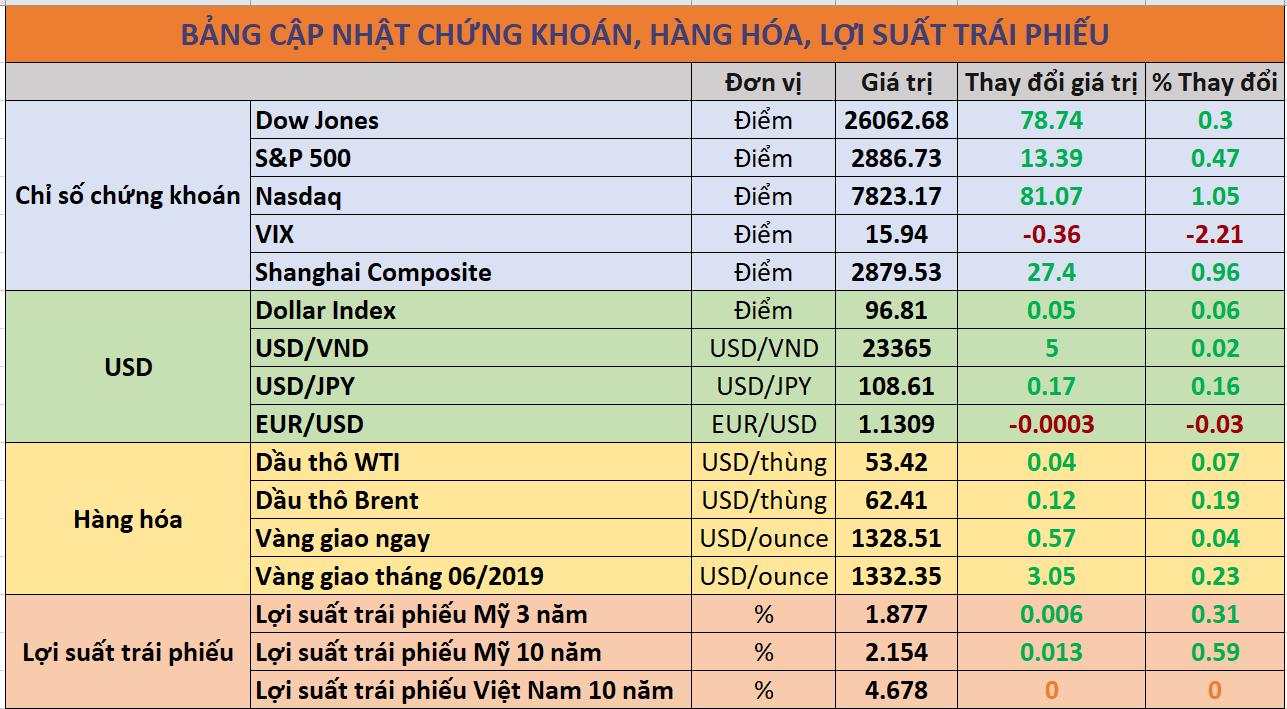 Cập nhật chứng khoán hàng hóa trái phiếu
