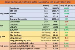 Cập nhật chứng khoán quốc tế, giá USD, trái phiếu và hàng hóa ngày 19/06/2019