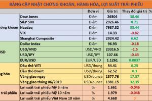 Cập nhật chứng khoán quốc tế, giá USD, trái phiếu và hàng hóa ngày 20/06/2019
