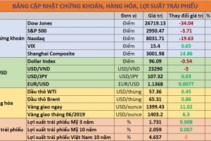 Cập nhật chứng khoán quốc tế, giá USD, trái phiếu và hàng hóa ngày 22/06/2019