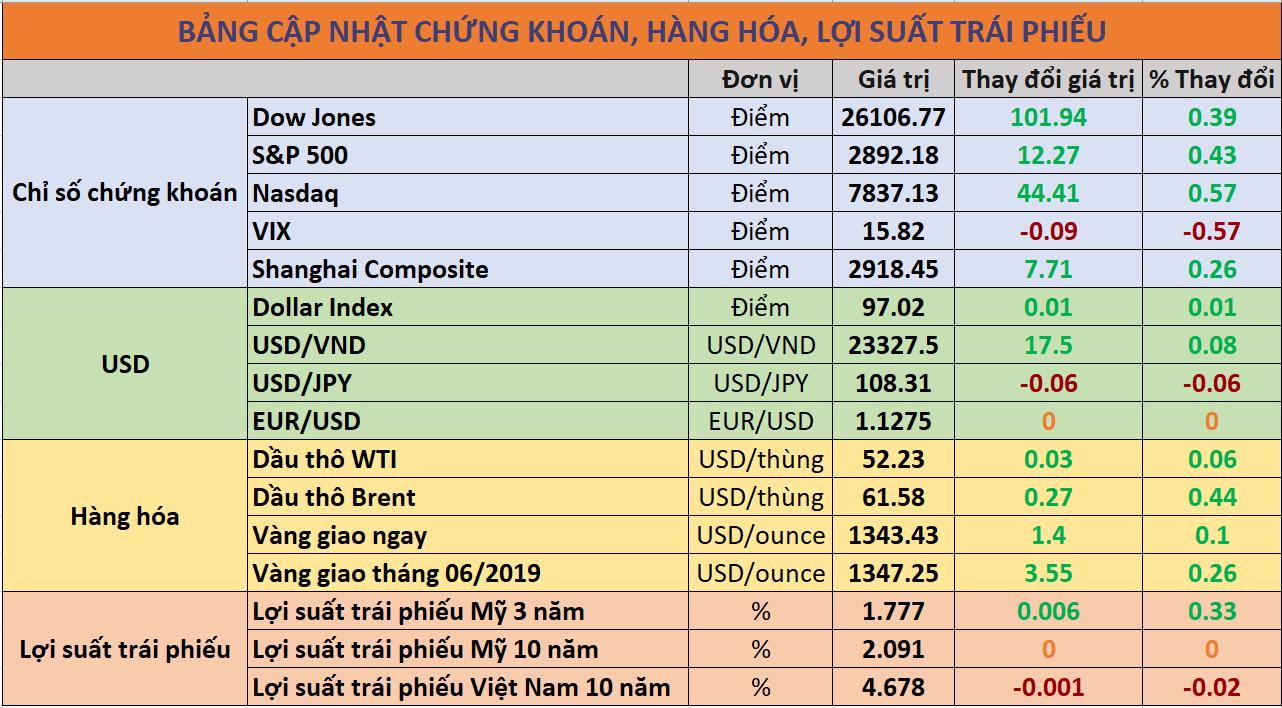 Cập nhật chứng khoán quốc tế, giá USD, trái phiếu và hàng hóa ngày 14/06/2019