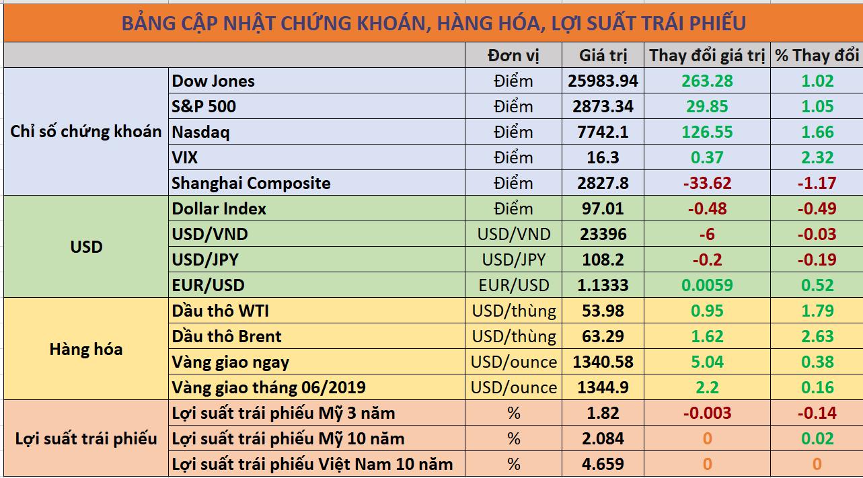 Cập nhật chứng khoán hàng hóa trái phiếu 08/06/2019
