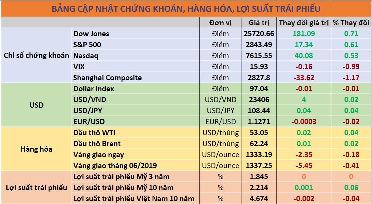 Cập nhật chứng khoán quốc tế, giá USD, trái phiếu và hàng hóa ngày 07/06/2019