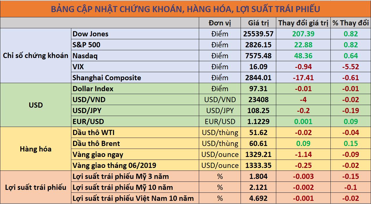 Cập nhật chứng khoán hàng hóa, trái phiếu 06-06-2019