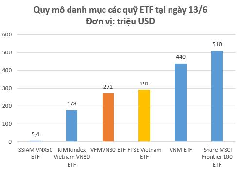 Quy mô VFMVN30 ETF hiện đã xấp xỉ FTSE Vietnam ETF