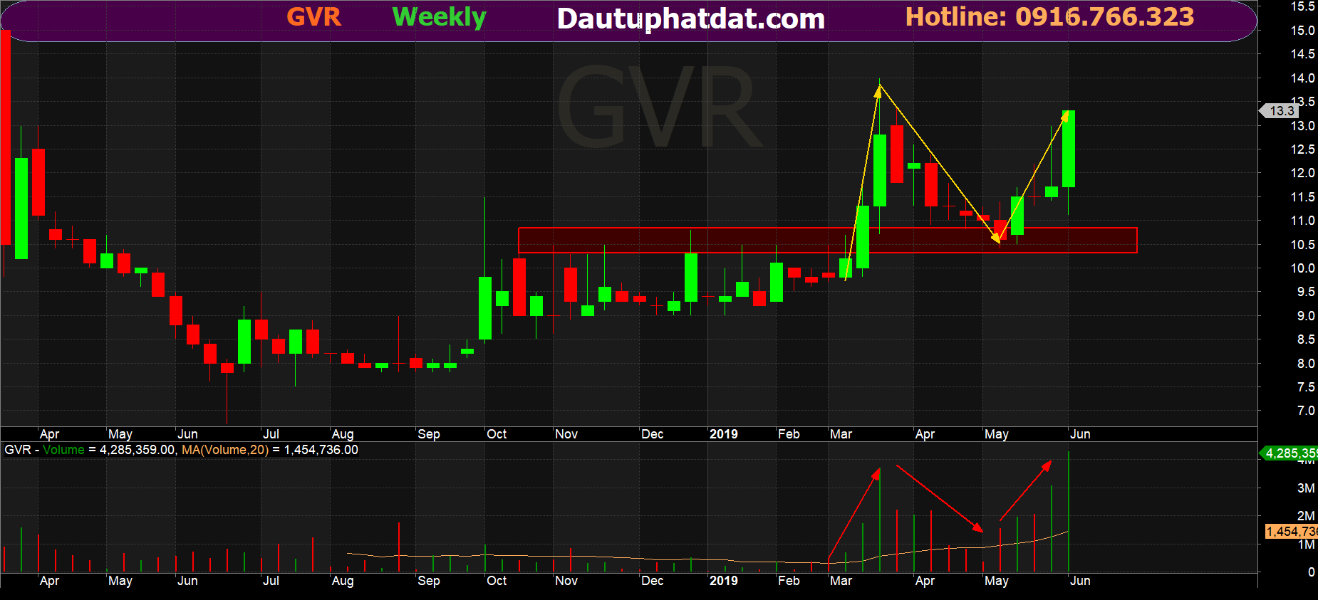 Đồ thị tuần GVR tính tới 07/06/2019