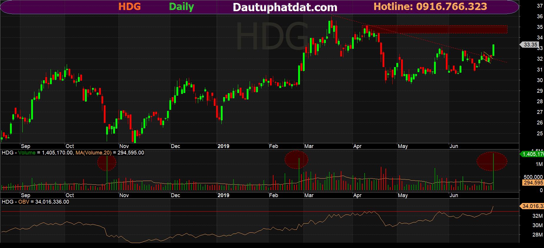 Đồ thị ngày cổ phiếu HDG