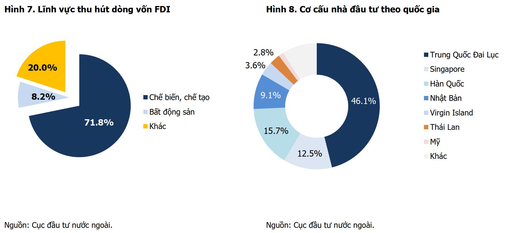 Lĩnh vực thu hút dòng vốn FDI