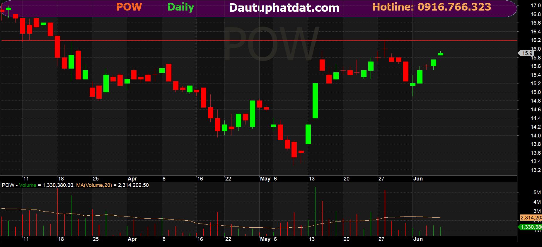 Đồ thị ngày cổ phiếu POW