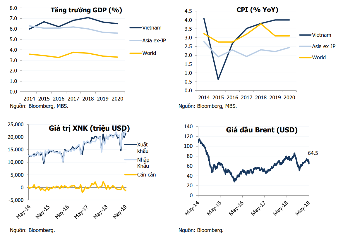 Tăng trưởng GDP, CPI, giá dầu