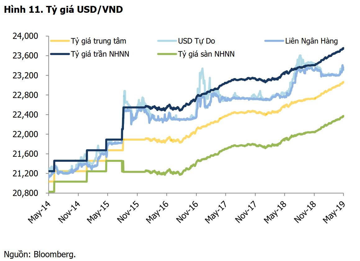Tỷ giá USD/VND
