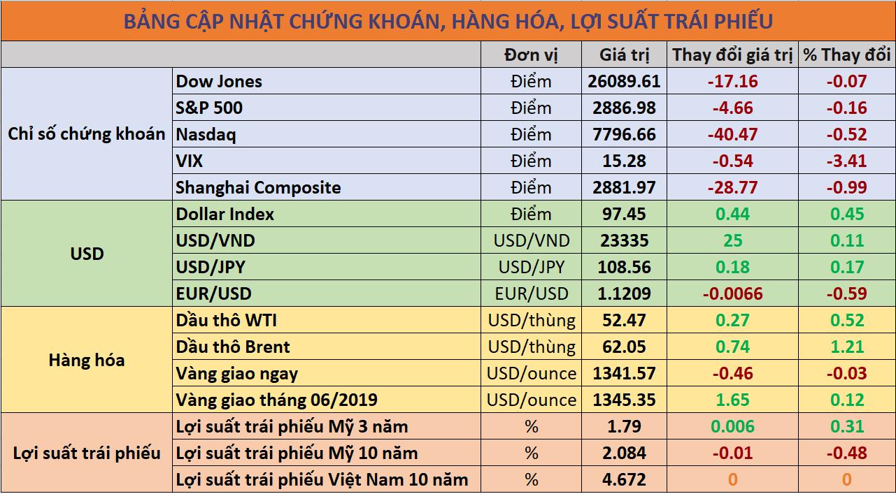Cập nhật chứng khoán hàng hóa, trái phiếu 13/06/2019