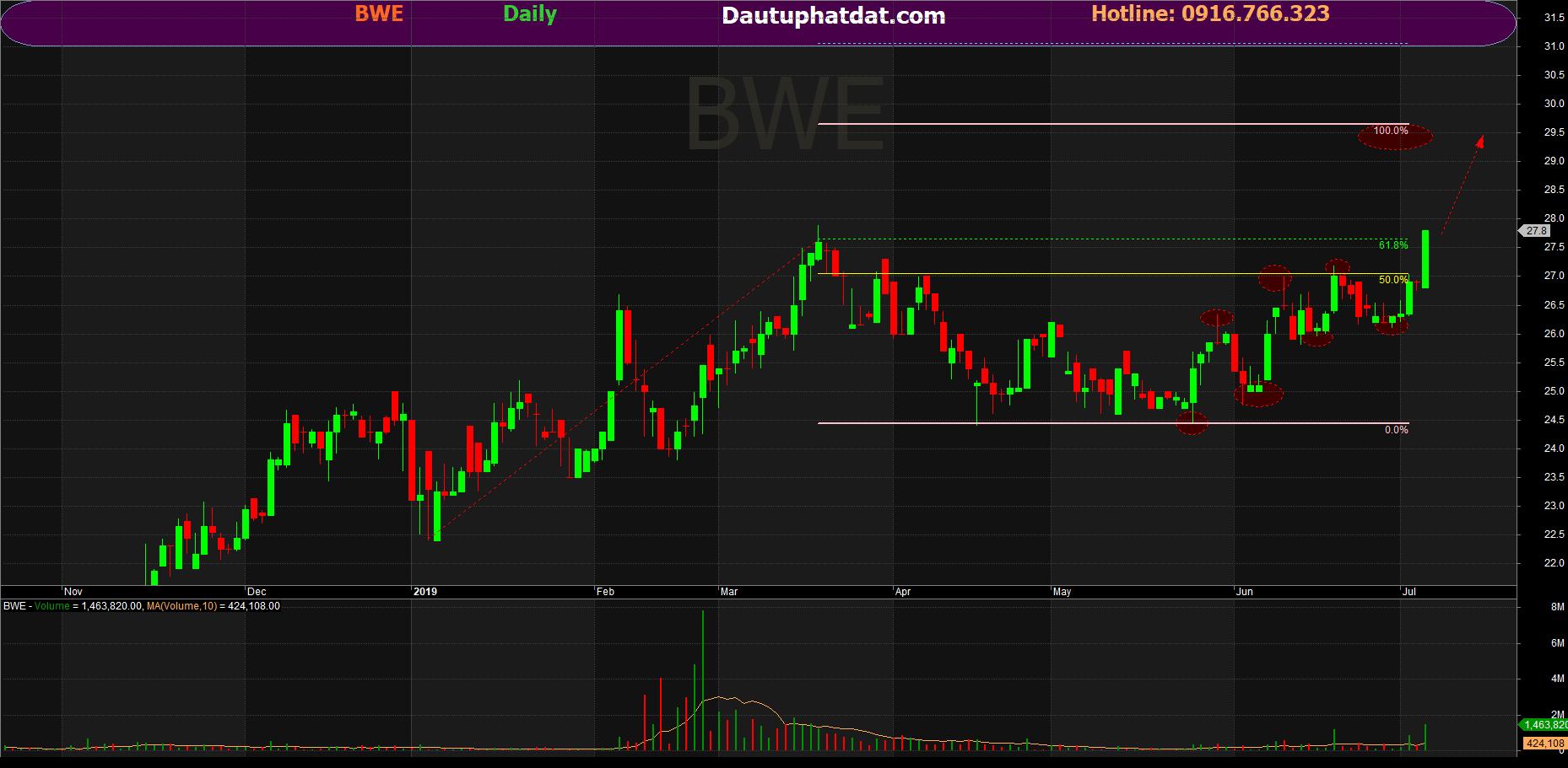 Đồ thị ngày cổ phiếu BWE