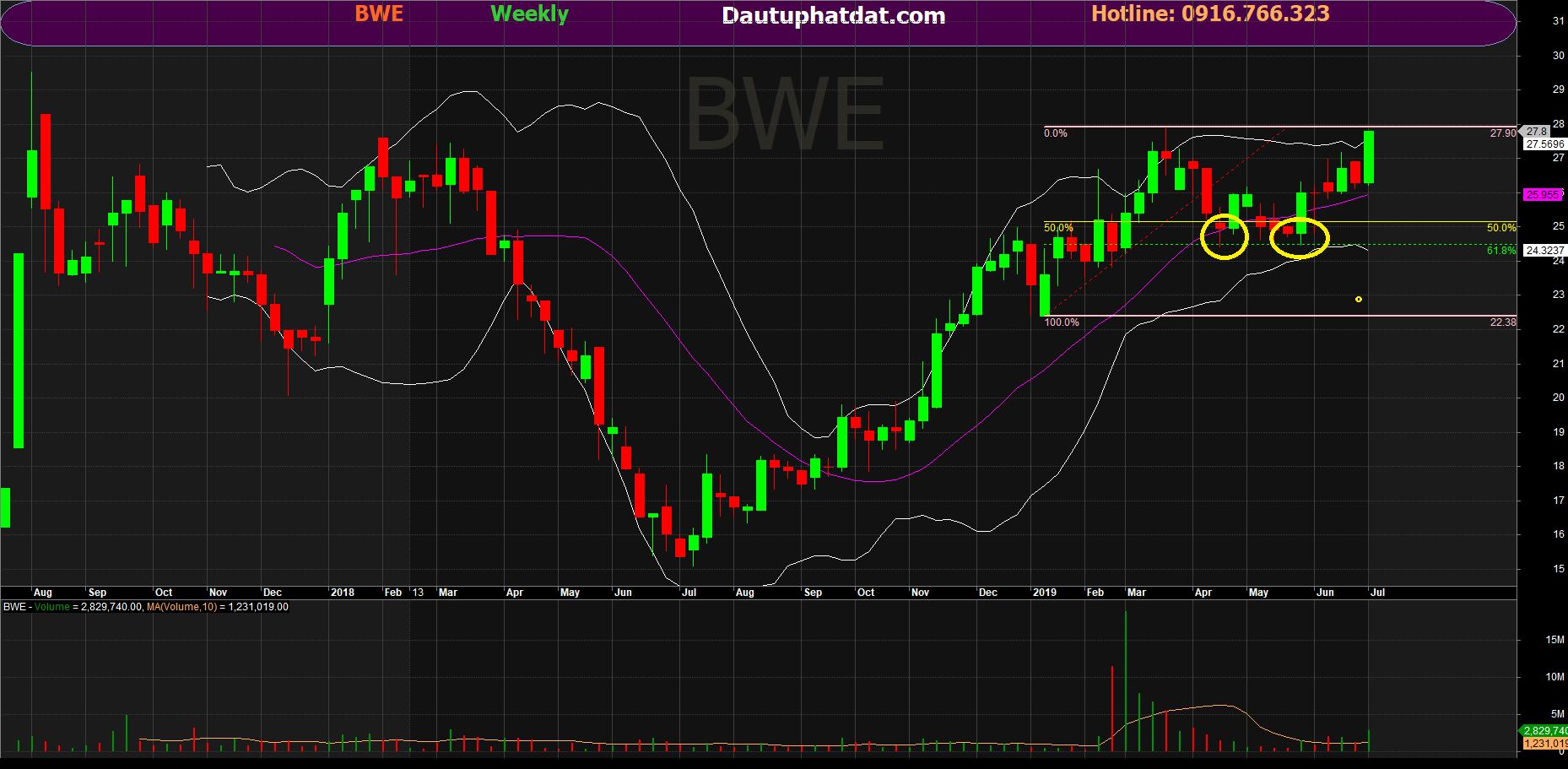 Đồ thị tuần cổ phiếu BWE