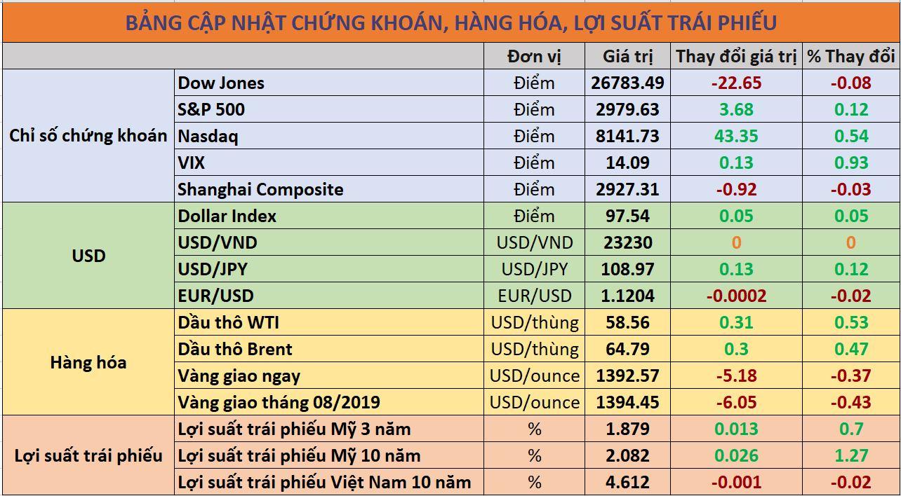 Cập nhật chứng khoán quốc tế, giá USD, trái phiếu và hàng hóa ngày 04/07/2019