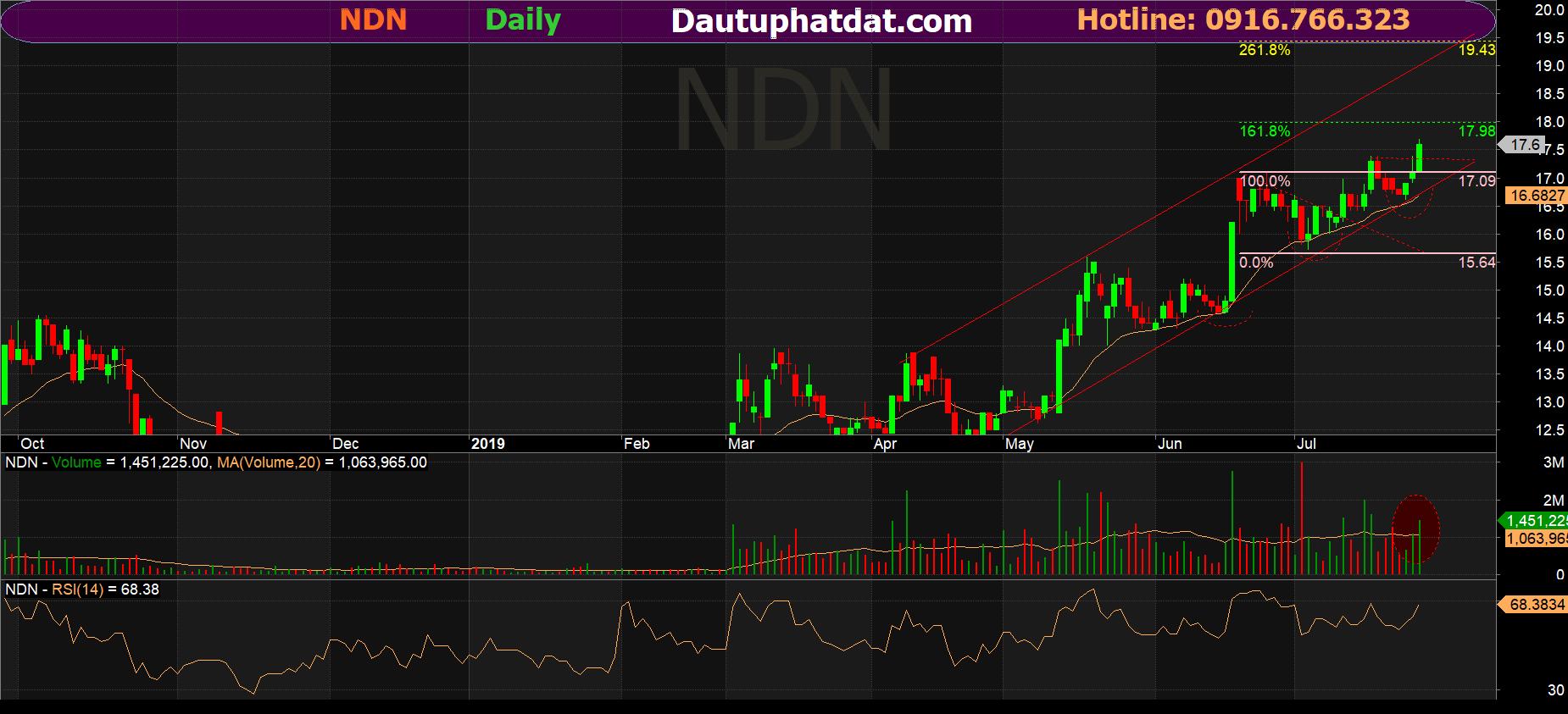 Đồ thị ngày cổ phiếu NDN