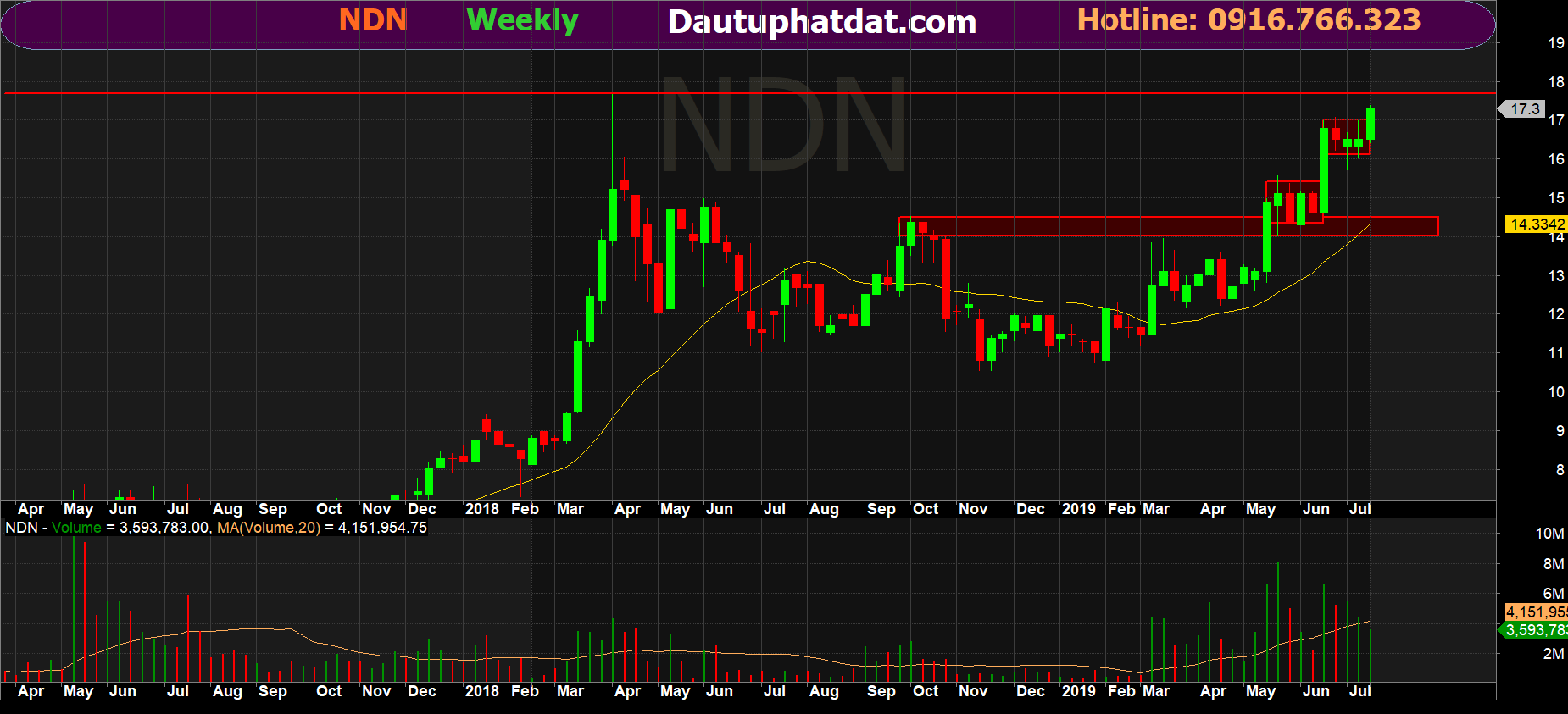 Đồ thị tuần cổ phiếu NDN