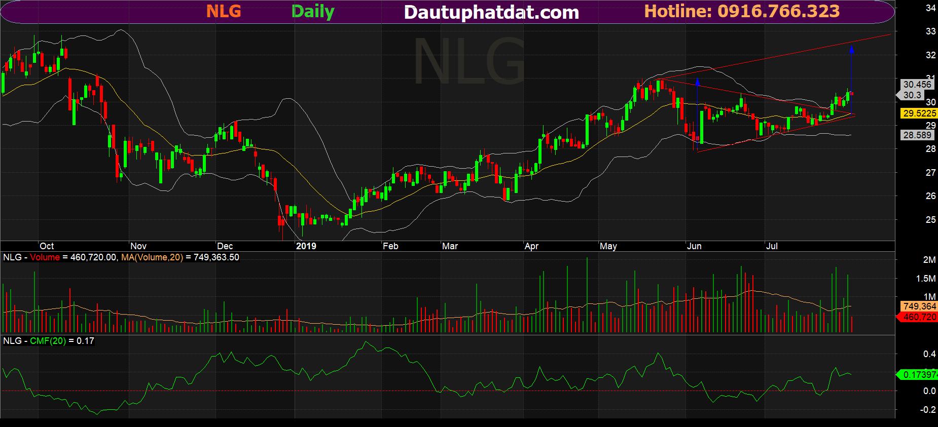 Đồ thị ngày cổ phiếu NLG