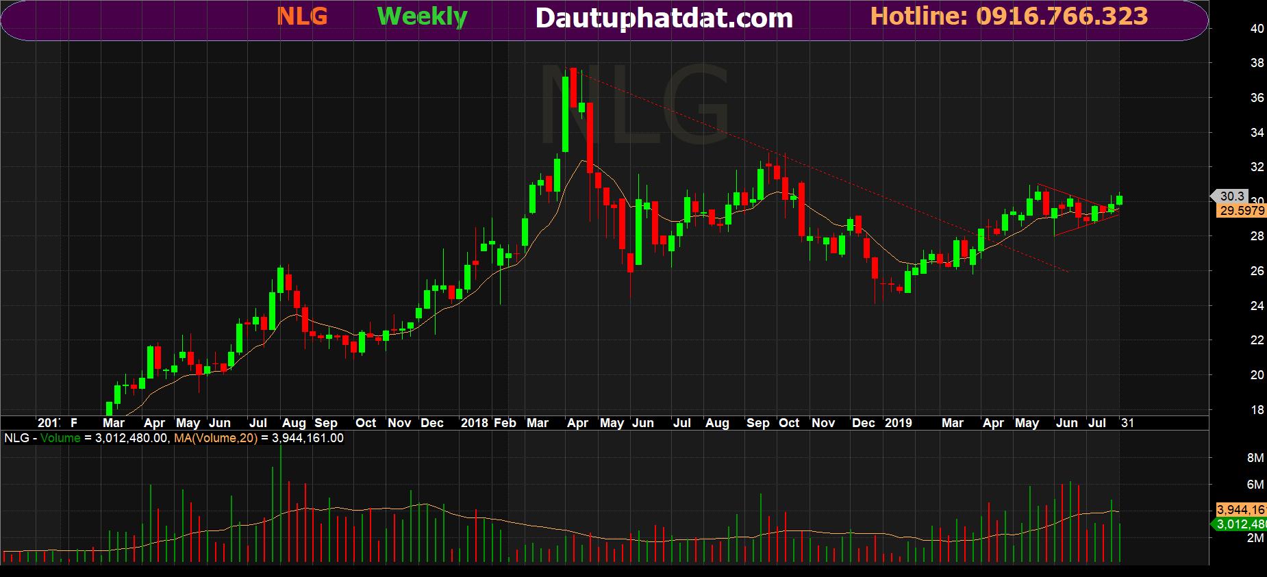 Đồ thị tuần cổ phiếu NLG