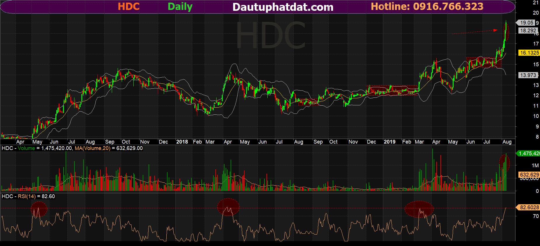 Đồ thị ngày cổ phiếu HDC