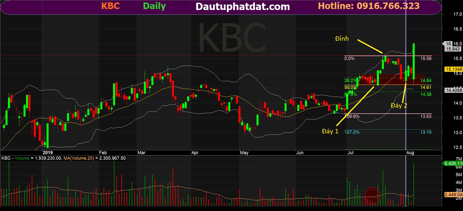 Đồ thị ngày cổ phiếu KBC