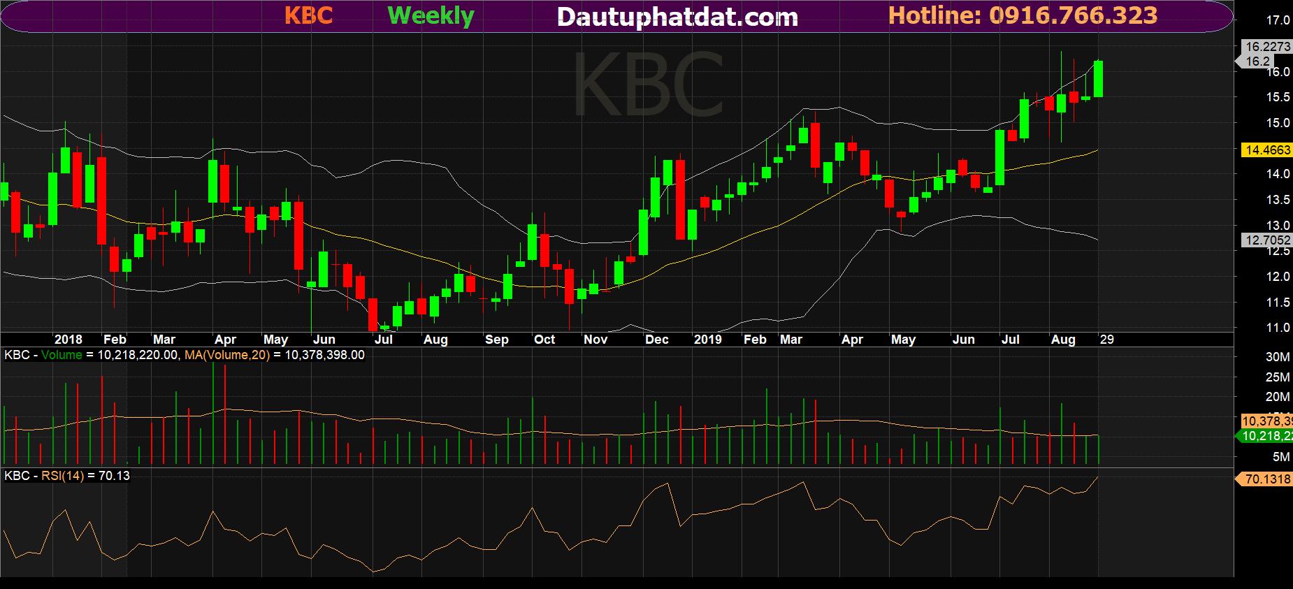 Đồ thị tuần cổ phiếu KBC