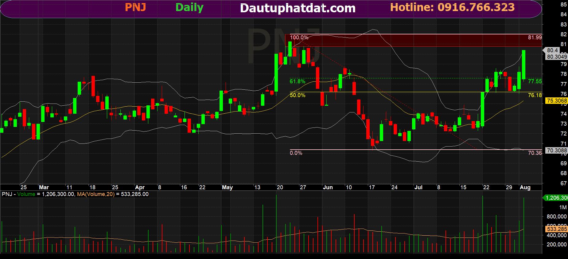 Đồ thị ngày cổ phiếu PNJ