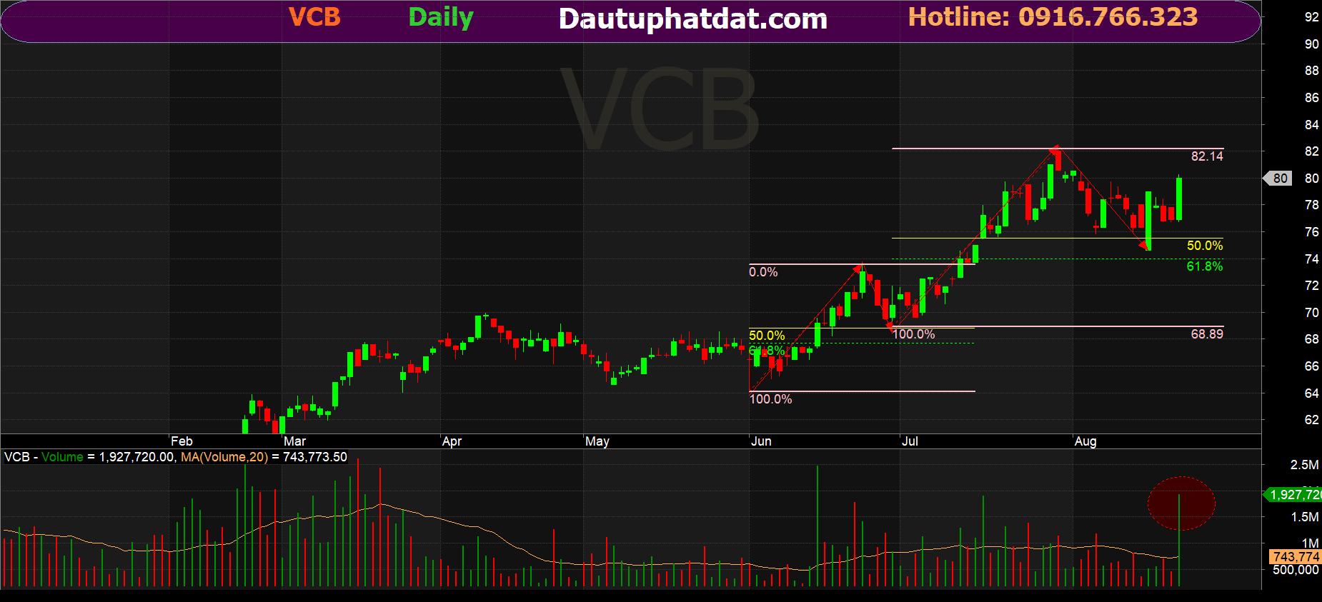 Đồ thị ngày cổ phiếu VCB