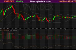Đồ thị tuần Vnindex