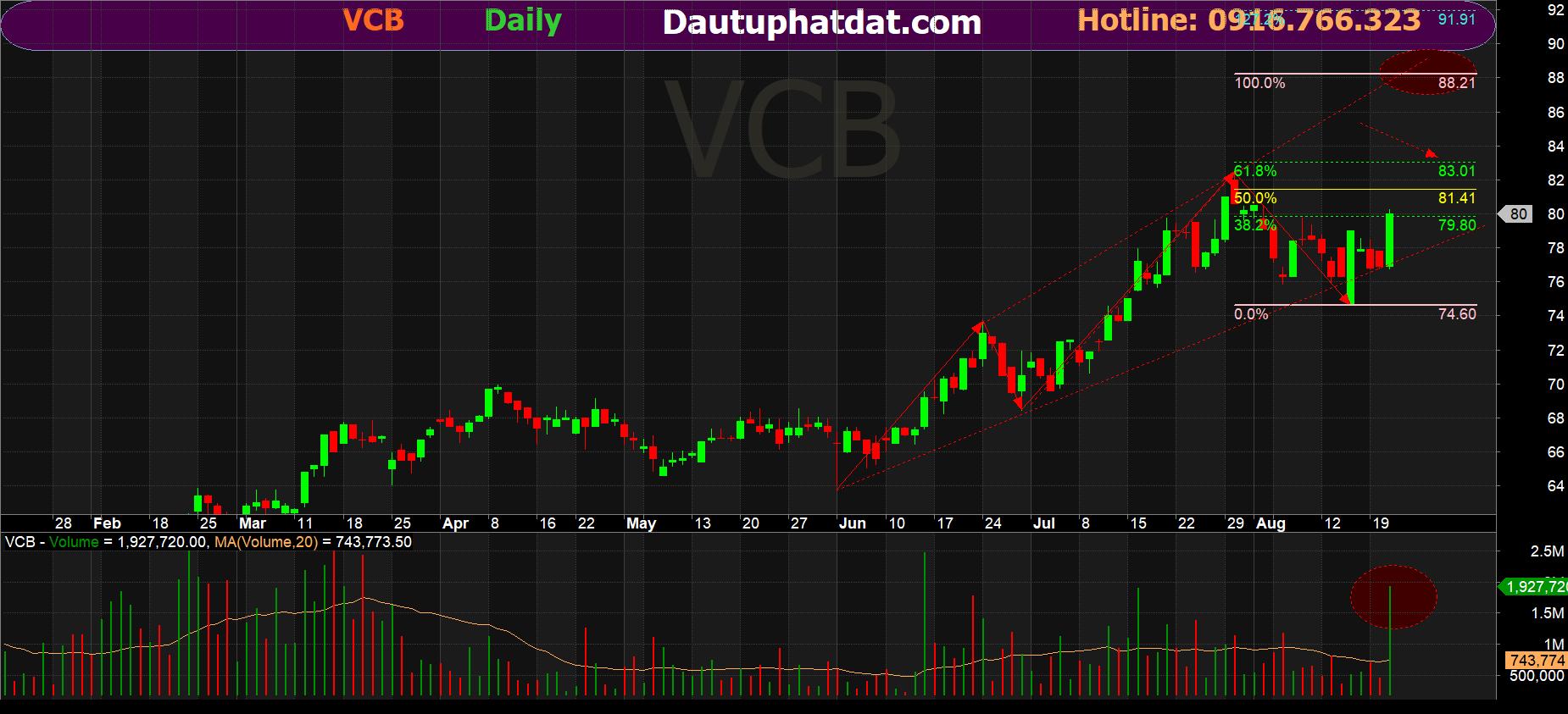 Giá mục tiêu cho VCB