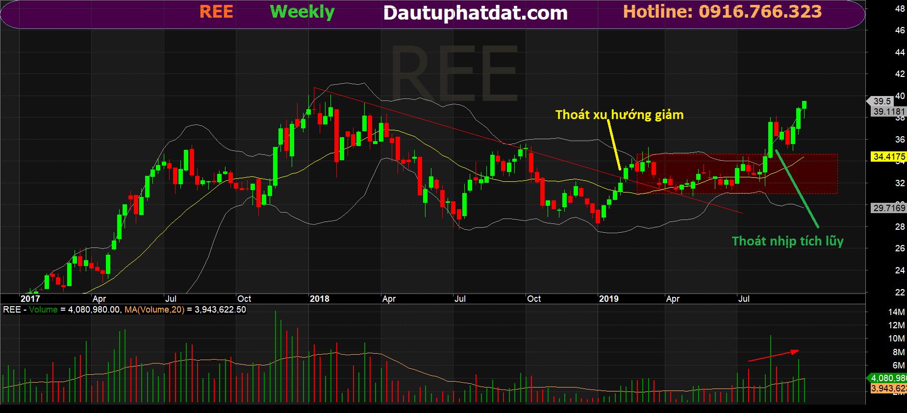 Đồ thị kĩ thuật tuần cổ phiếu REE