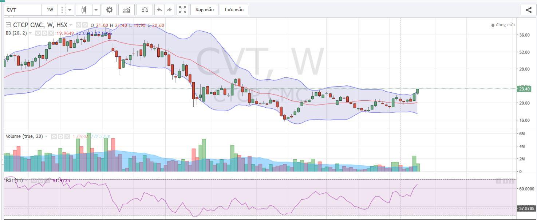 Đồ thị kĩ thuật tuần cổ phiếu CVT
